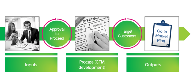 GTM-Development-Process-1600