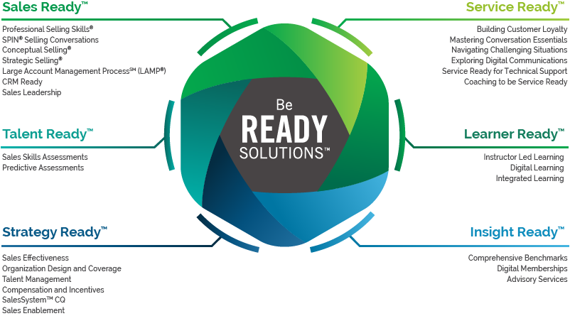 Be Ready Solutions from Miller Heiman Group