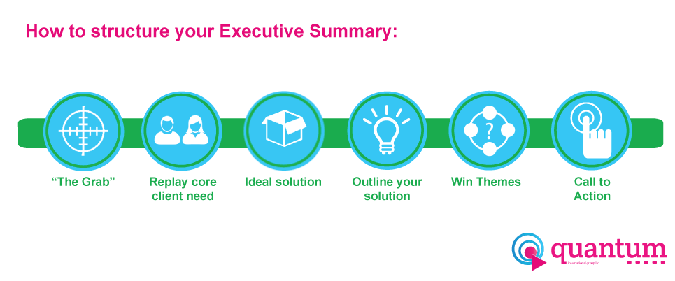 Executive-Summary-Proposal-Stucture