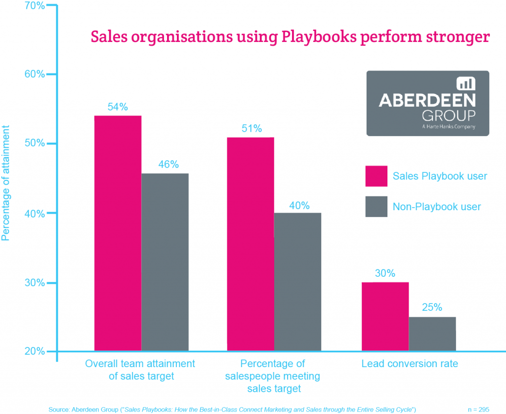Playbook users perform stronger (Aberdeen) branded